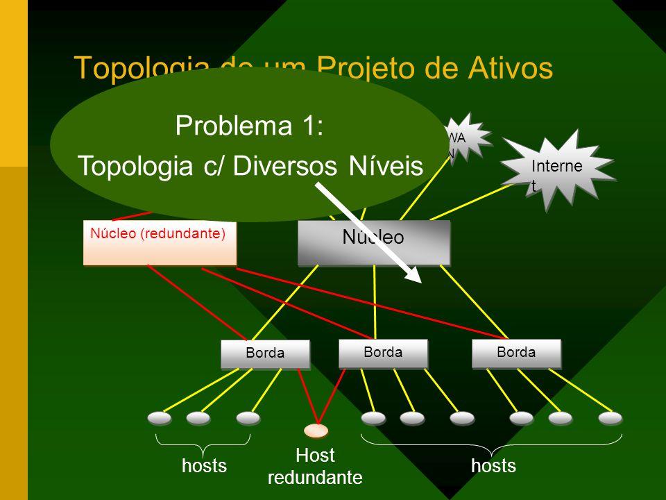 Topologia de um Projeto de Ativos Interne t WA N Núcleo Borda Núcleo (redundante) Borda hosts Host redundante Servidores Problema 1: Topologia c/ Diversos Níveis