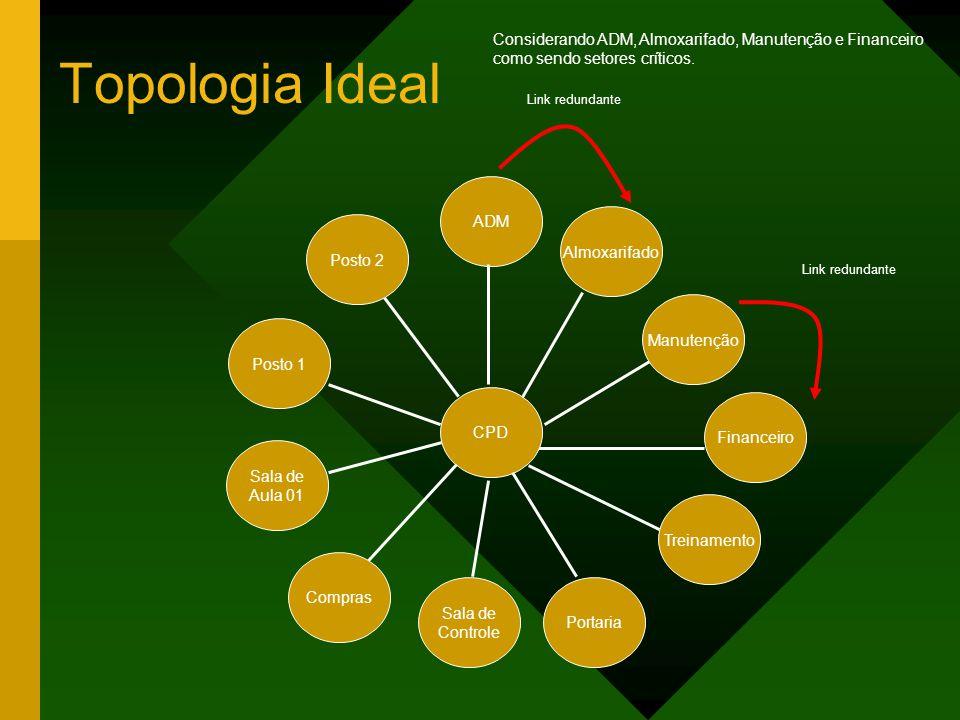 Topologia Ideal Posto 2 Sala de Aula 01 Treinamento Financeiro Manutenção Almoxarifado ADM CPD Link redundante Considerando ADM, Almoxarifado, Manutenção e Financeiro como sendo setores críticos.