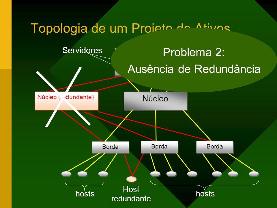 Topologia de um Projeto de Ativos Interne t WA N Núcleo Borda Núcleo (redundante) Borda hosts Host redundante Servidores Problema 2: Ausência de Redundância
