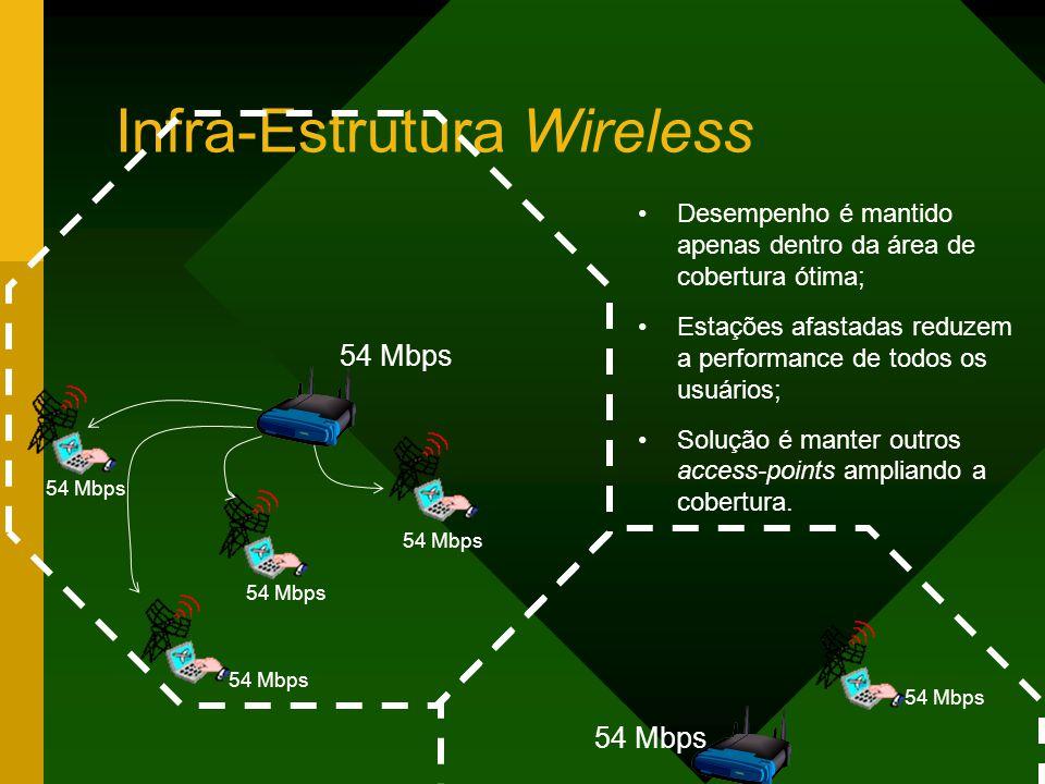Infra-Estrutura Wireless Desempenho é mantido apenas dentro da área de cobertura ótima; Estações afastadas reduzem a performance de todos os usuários; Solução é manter outros access-points ampliando a cobertura.