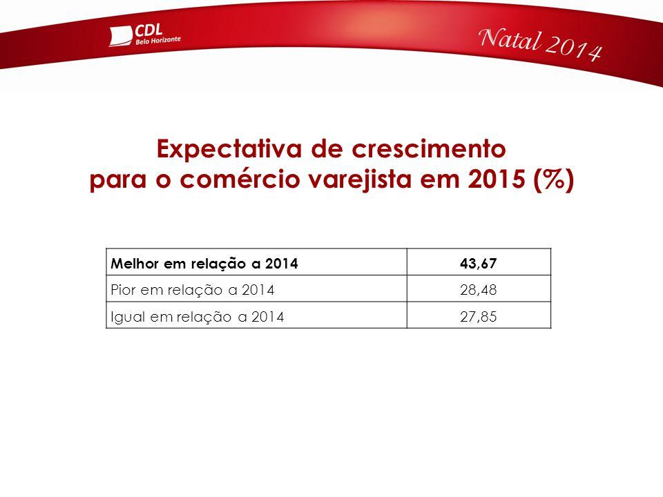 Expectativa de crescimento para o comércio varejista em 2015 (%) Melhor em relação a 201443,67 Pior em relação a 201428,48 Igual em relação a 201427,85