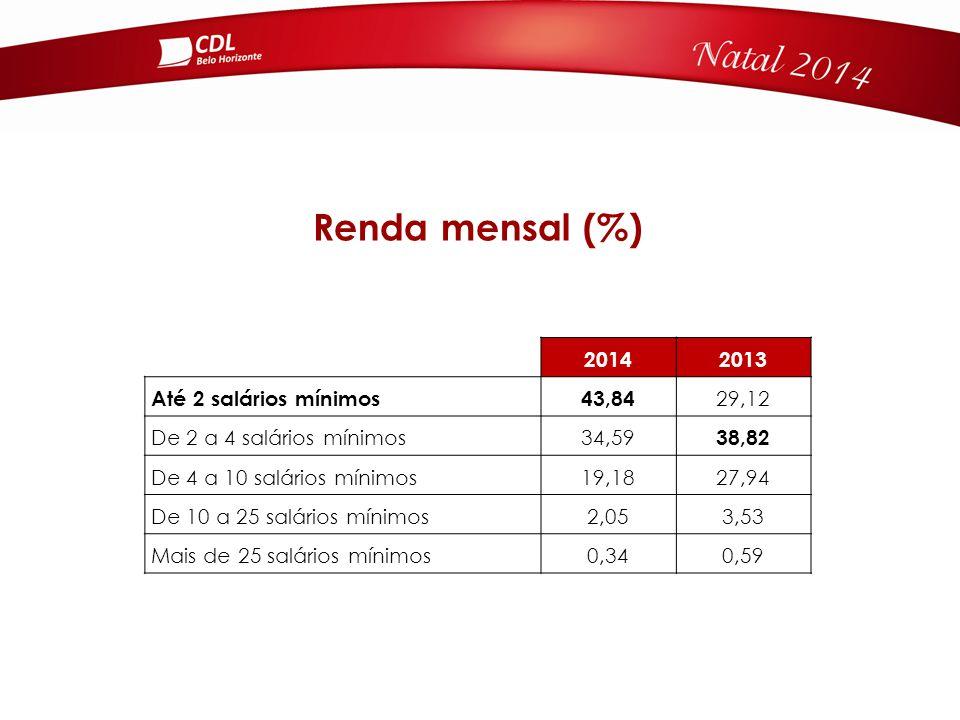 Renda mensal (%) 20142013 Até 2 salários mínimos43,84 29,12 De 2 a 4 salários mínimos34,59 38,82 De 4 a 10 salários mínimos19,1827,94 De 10 a 25 salários mínimos2,053,53 Mais de 25 salários mínimos0,340,59