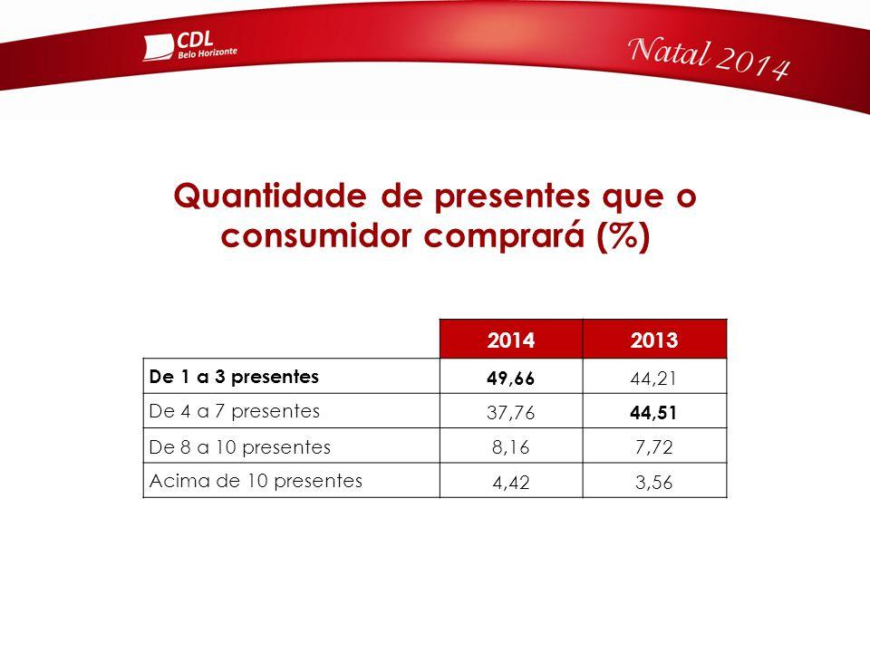 Quantidade de presentes que o consumidor comprará (%) 20142013 De 1 a 3 presentes 49,66 44,21 De 4 a 7 presentes 37,76 44,51 De 8 a 10 presentes8,167,72 Acima de 10 presentes 4,423,56