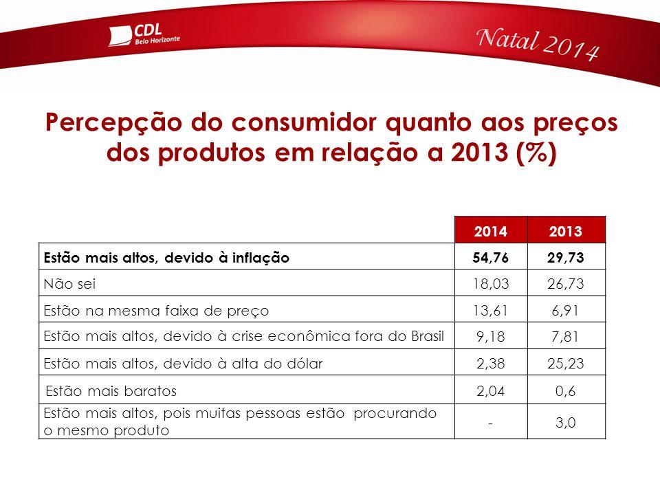 20142013 Estão mais altos, devido à inflação54,7629,73 Não sei18,0326,73 Estão na mesma faixa de preço13,616,91 Estão mais altos, devido à crise econômica fora do Brasil 9,187,81 Estão mais altos, devido à alta do dólar2,3825,23 Estão mais baratos2,040,6 Estão mais altos, pois muitas pessoas estão procurando o mesmo produto -3,0 Percepção do consumidor quanto aos preços dos produtos em relação a 2013 (%)
