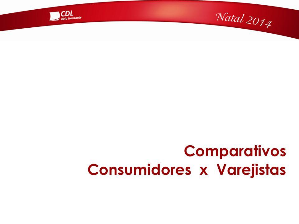 Comparativos Consumidores x Varejistas