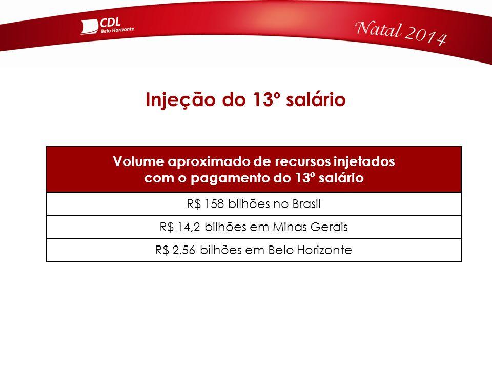 Volume aproximado de recursos injetados com o pagamento do 13º salário R$ 158 bilhões no Brasil R$ 14,2 bilhões em Minas Gerais R$ 2,56 bilhões em Belo Horizonte Injeção do 13º salário