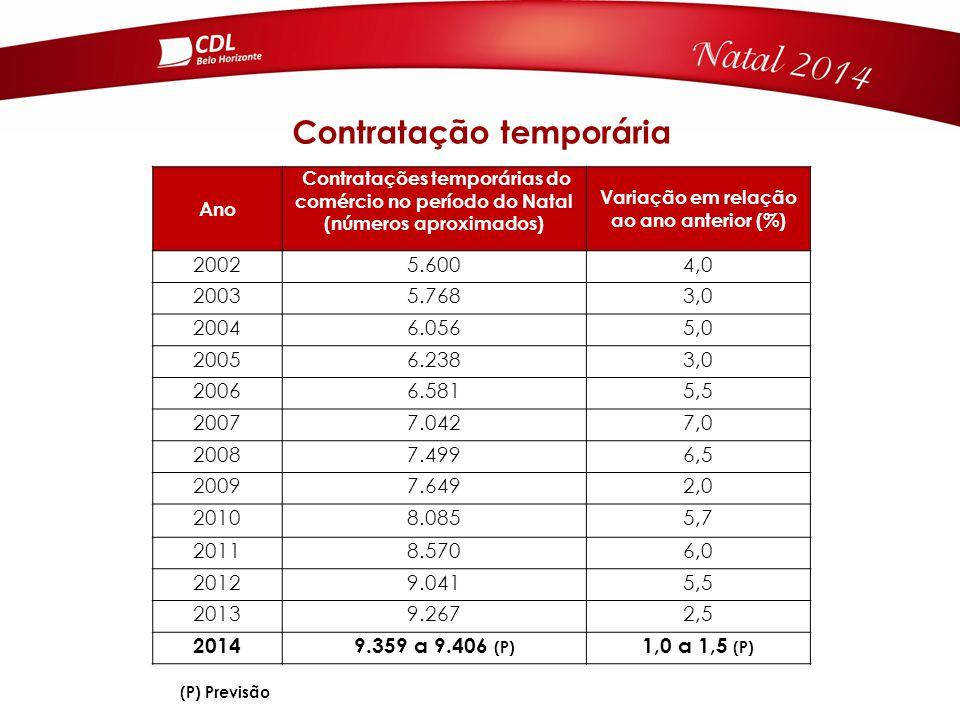 Ano Contratações temporárias do comércio no período do Natal (números aproximados) Variação em relação ao ano anterior (%) 20025.6004,0 20035.7683,0 20046.0565,0 20056.2383,0 20066.5815,5 20077.0427,0 20087.4996,5 20097.6492,0 20108.0855,7 20118.5706,0 20129.0415,5 20139.2672,5 20149.359 a 9.406 (P) 1,0 a 1,5 (P) Contratação temporária (P) Previsão