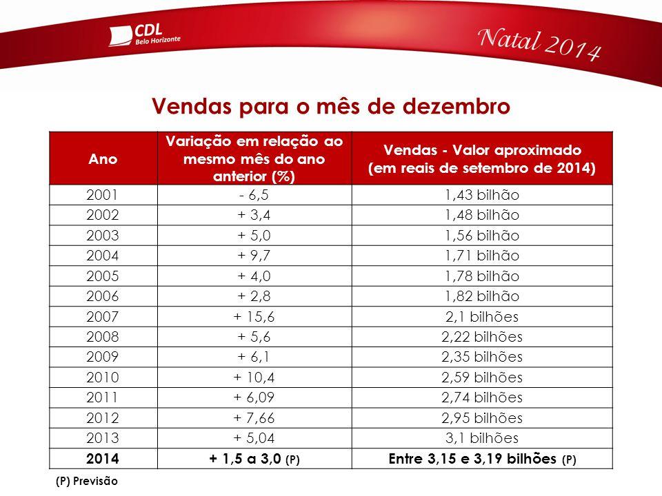 Ano Variação em relação ao mesmo mês do ano anterior (%) Vendas - Valor aproximado (em reais de setembro de 2014) 2001- 6,51,43 bilhão 2002+ 3,41,48 bilhão 2003+ 5,01,56 bilhão 2004+ 9,71,71 bilhão 2005+ 4,01,78 bilhão 2006+ 2,81,82 bilhão 2007+ 15,62,1 bilhões 2008+ 5,62,22 bilhões 2009+ 6,12,35 bilhões 2010+ 10,42,59 bilhões 2011+ 6,092,74 bilhões 2012+ 7,662,95 bilhões 2013+ 5,043,1 bilhões 2014+ 1,5 a 3,0 (P) Entre 3,15 e 3,19 bilhões (P) Vendas para o mês de dezembro (P) Previsão