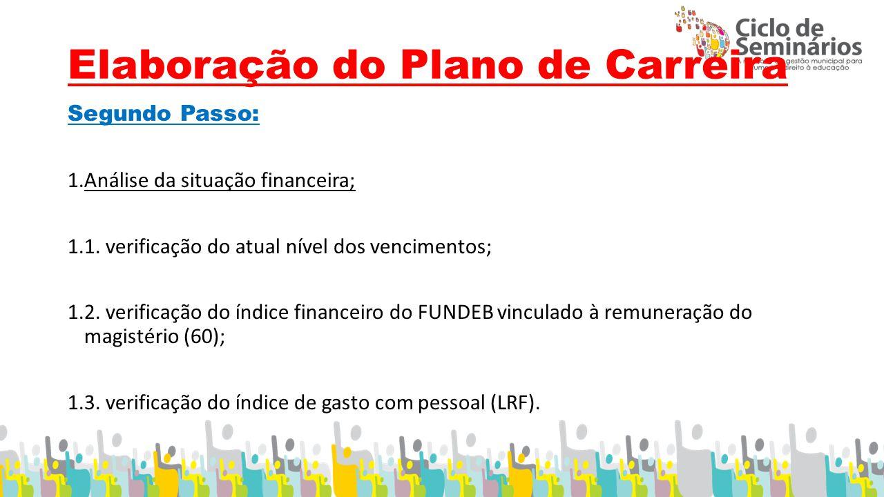 Elaboração do Plano de Carreira Segundo Passo: 1.Análise da situação financeira; 1.1.
