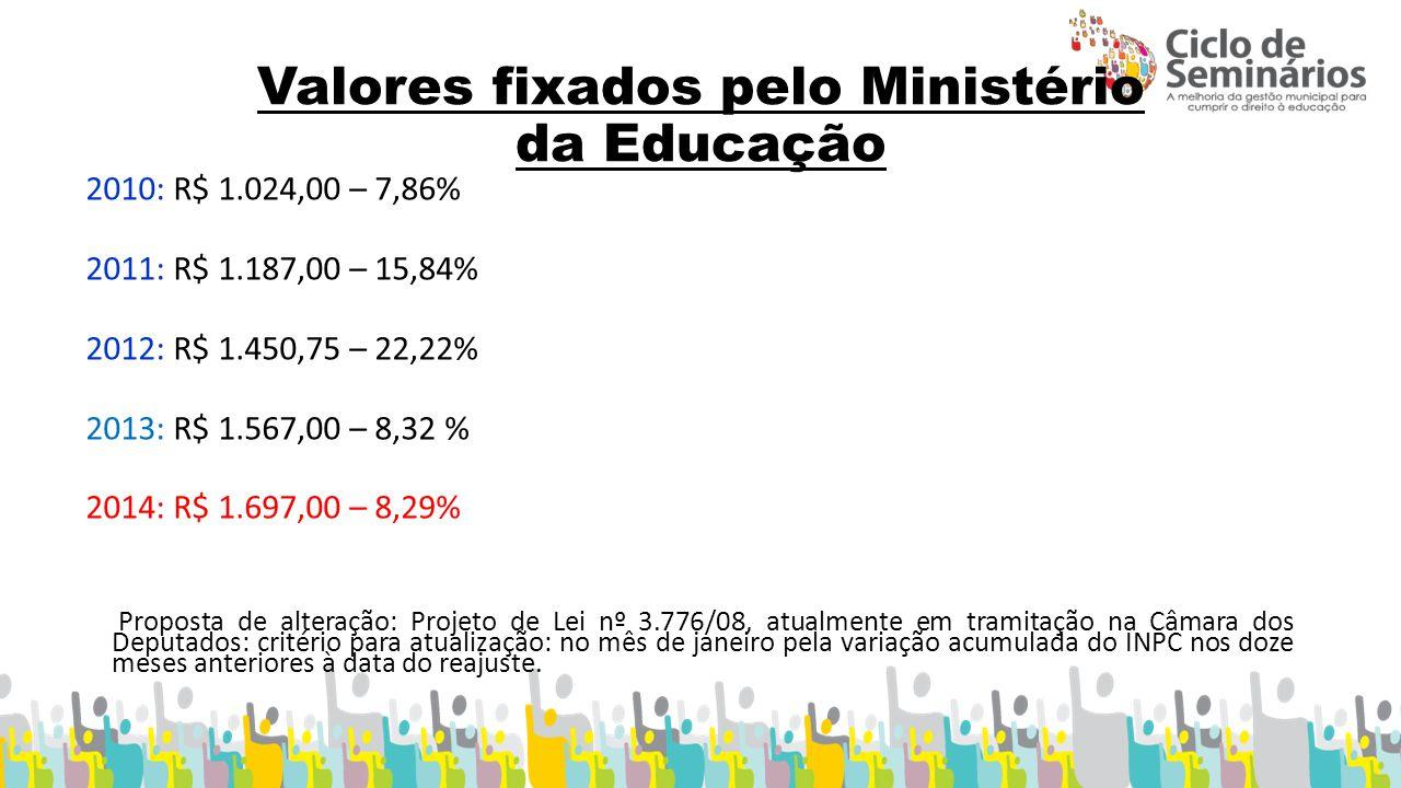 Valores fixados pelo Ministério da Educação 2010: R$ 1.024,00 – 7,86% 2011: R$ 1.187,00 – 15,84% 2012: R$ 1.450,75 – 22,22% 2013: R$ 1.567,00 – 8,32 % 2014: R$ 1.697,00 – 8,29% Proposta de alteração: Projeto de Lei nº 3.776/08, atualmente em tramitação na Câmara dos Deputados: critério para atualização: no mês de janeiro pela variação acumulada do INPC nos doze meses anteriores à data do reajuste.