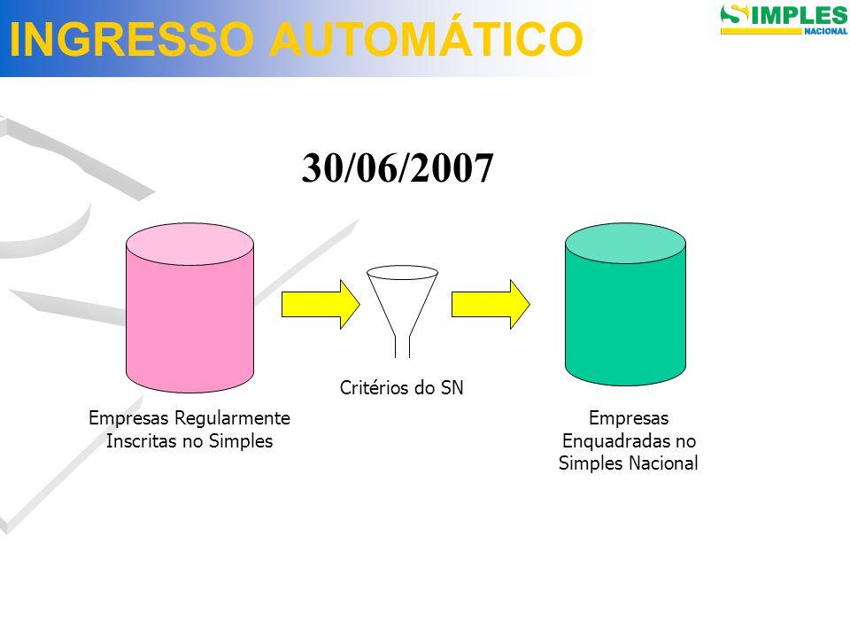INGRESSO AUTOMÁTICO Empresas Regularmente Inscritas no Simples Critérios do SN Empresas Enquadradas no Simples Nacional 30/06/2007