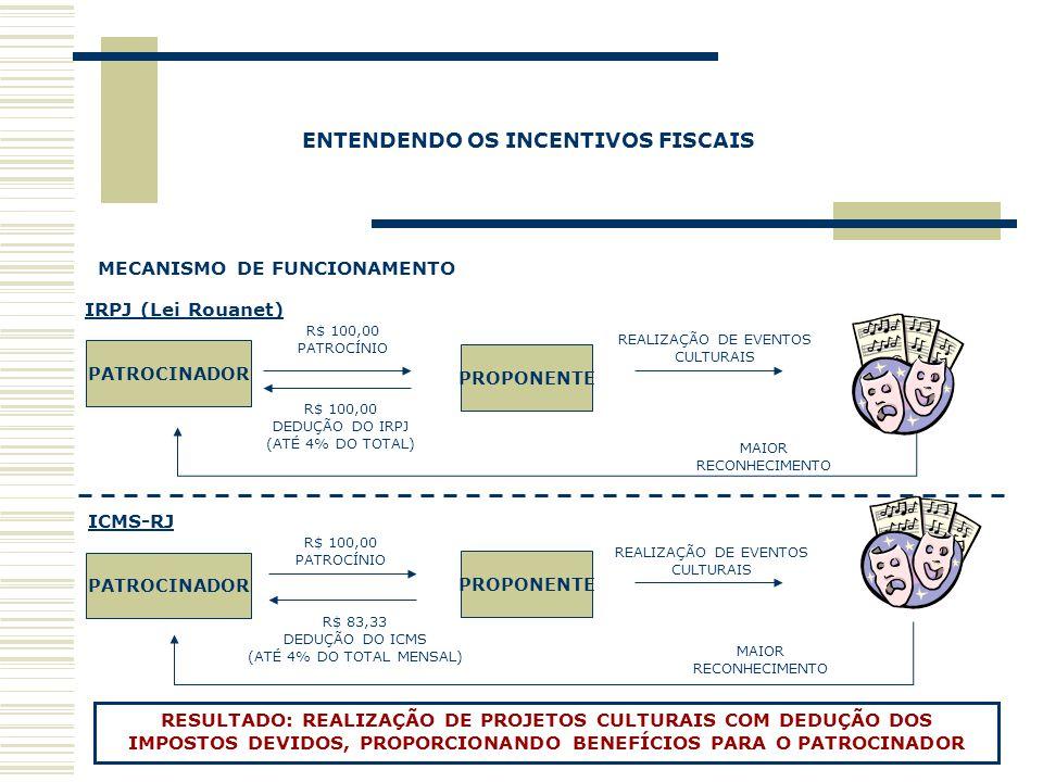 IRPJ (Lei Rouanet) ICMS-RJ MAIOR RECONHECIMENTO R$ 100,00 DEDUÇÃO DO IRPJ (ATÉ 4% DO TOTAL) REALIZAÇÃO DE EVENTOS CULTURAIS R$ 100,00 PATROCÍNIO R$ 10