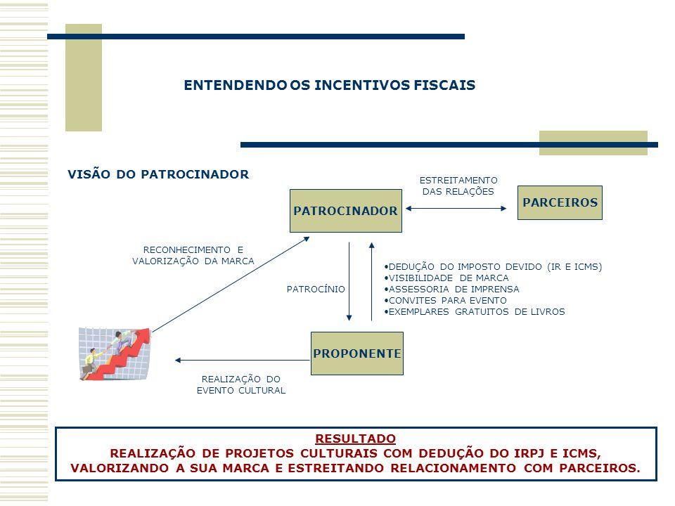 PATROCÍNIO DEDUÇÃO DO IMPOSTO DEVIDO (IR E ICMS) VISIBILIDADE DE MARCA ASSESSORIA DE IMPRENSA CONVITES PARA EVENTO EXEMPLARES GRATUITOS DE LIVROS REAL