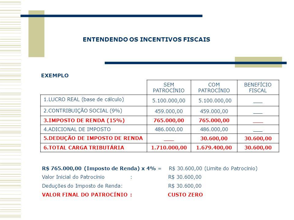 EXEMPLO ENTENDENDO OS INCENTIVOS FISCAIS SEM PATROCÍNIO COM PATROCÍNIO BENEFÍCIO FISCAL 1.LUCRO REAL (base de cálculo) 5.100.000,00 ___ 2.CONTRIBUIÇÃO
