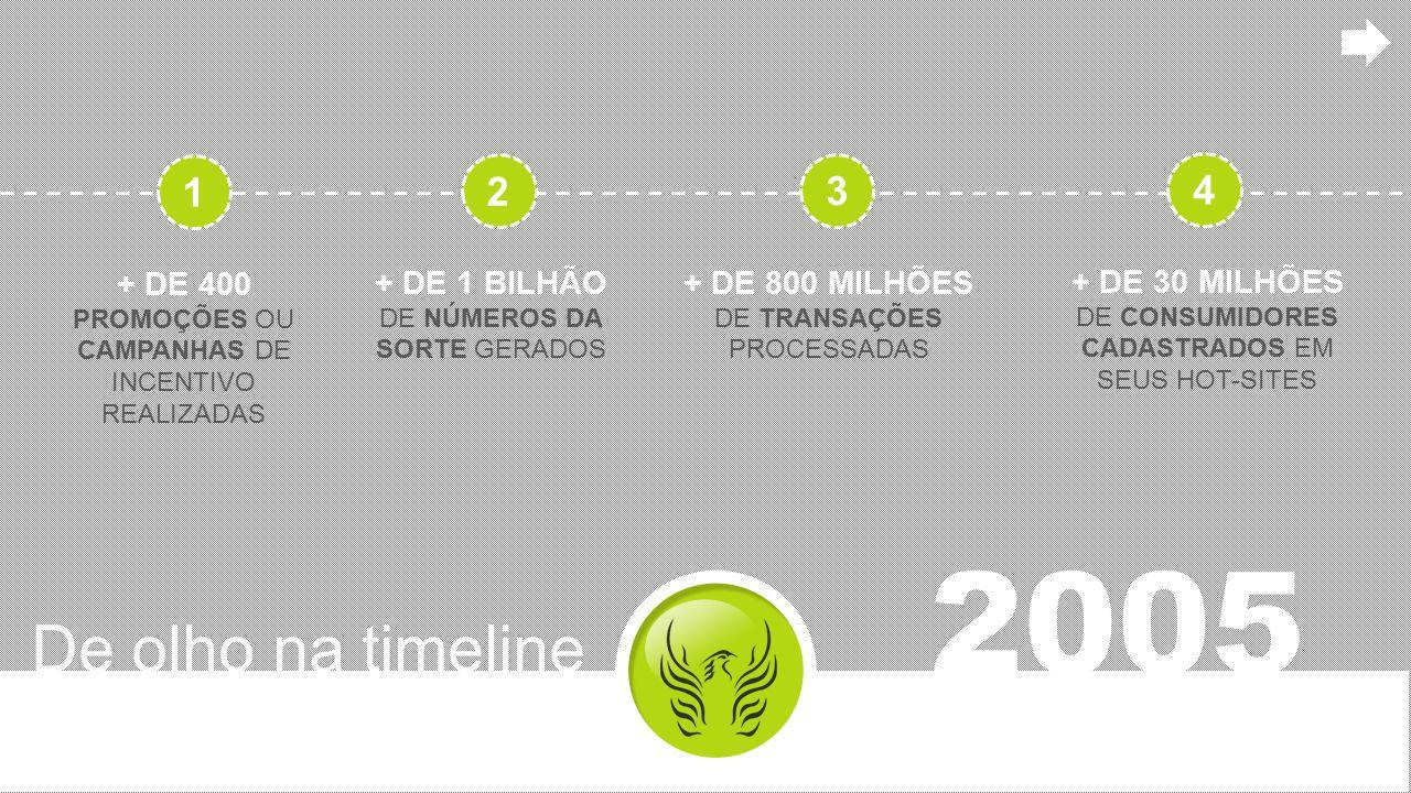 De olho na timeline 2005 + DE 400 PROMOÇÕES OU CAMPANHAS DE INCENTIVO REALIZADAS + DE 1 BILHÃO DE NÚMEROS DA SORTE GERADOS + DE 800 MILHÕES DE TRANSAÇ