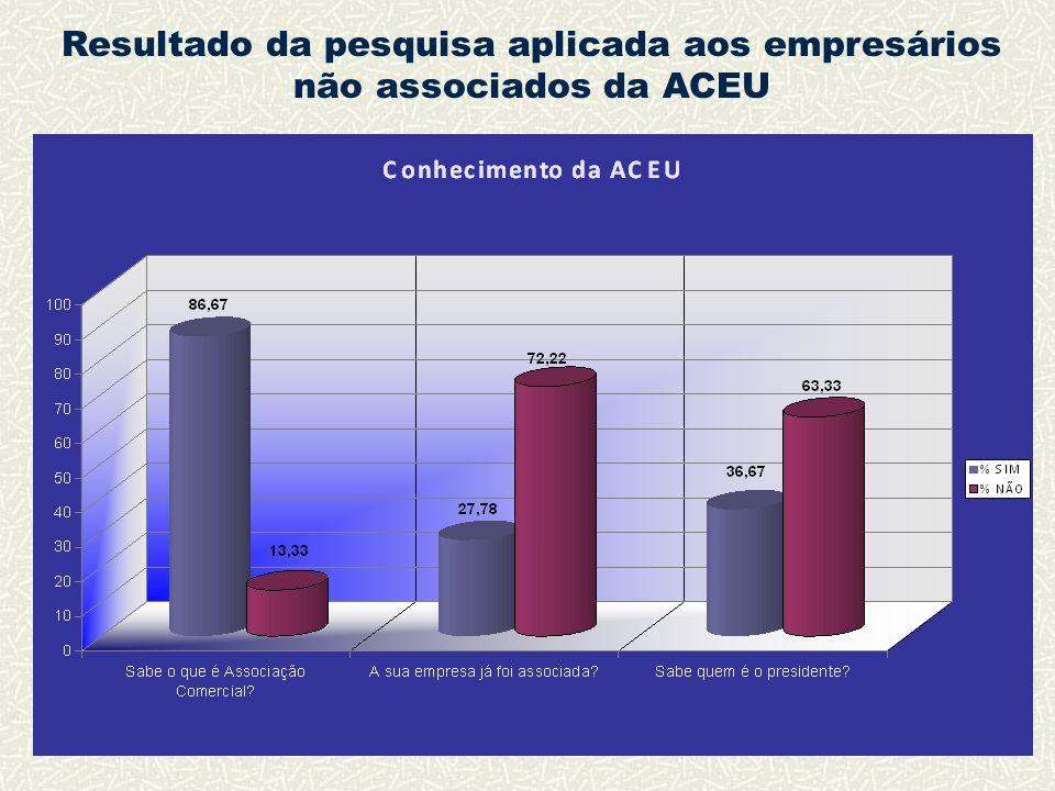 Resultado da pesquisa aplicada aos empresários não associados da ACEU