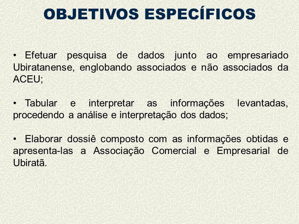 OBJETIVOS ESPECÍFICOS Efetuar pesquisa de dados junto ao empresariado Ubiratanense, englobando associados e não associados da ACEU; Tabular e interpre