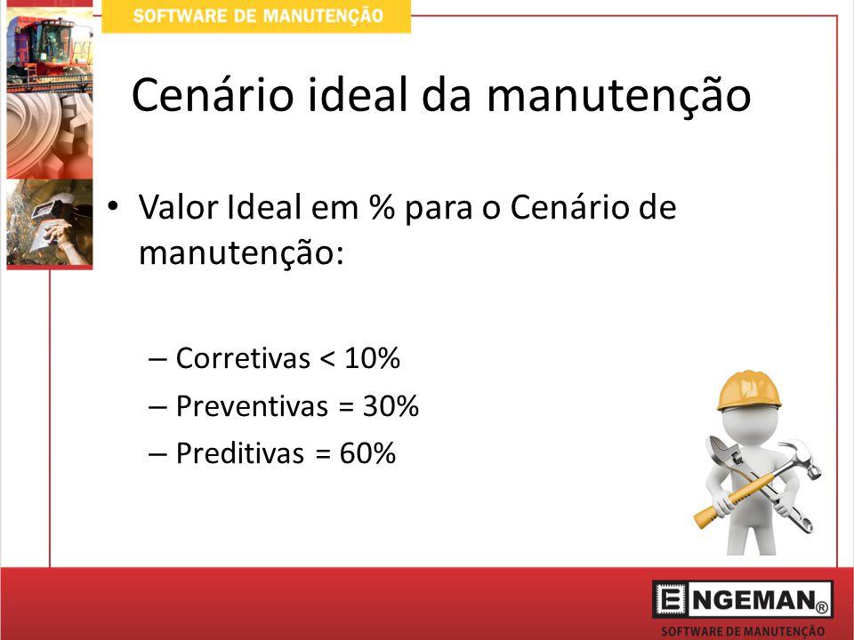 Valor Ideal em % para o Cenário de manutenção: – Corretivas < 10% – Preventivas = 30% – Preditivas = 60% Cenário ideal da manutenção
