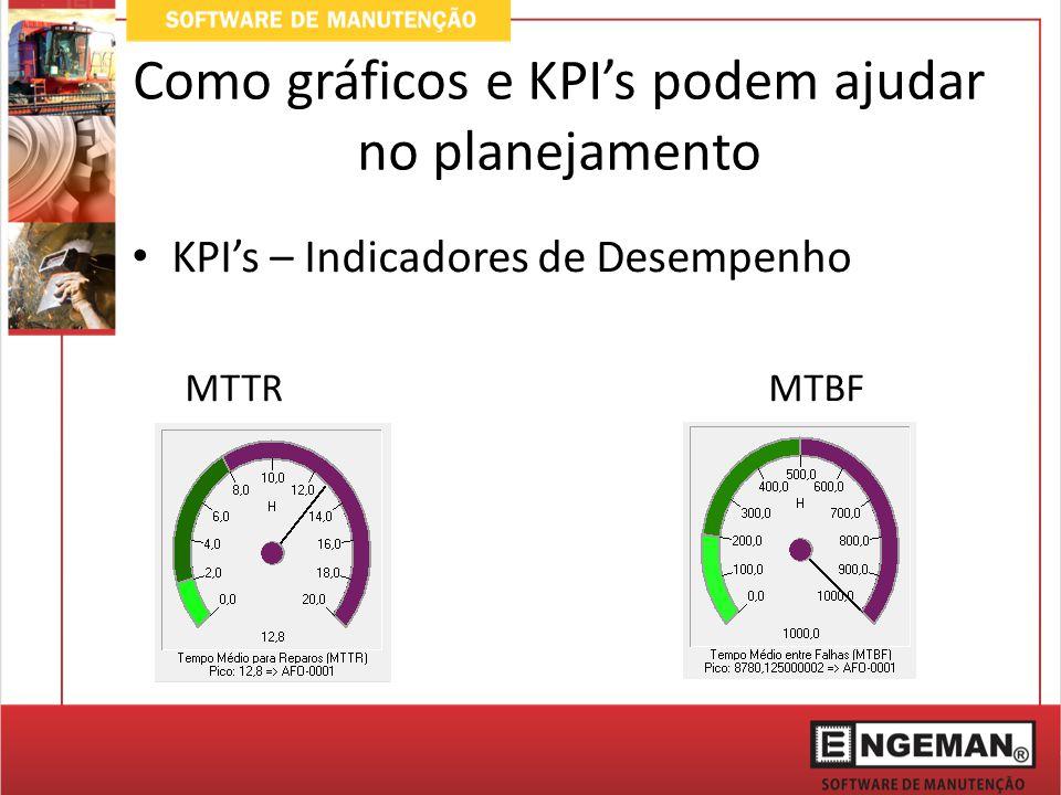 Como gráficos e KPI's podem ajudar no planejamento KPI's – Indicadores de Desempenho MTTRMTBF