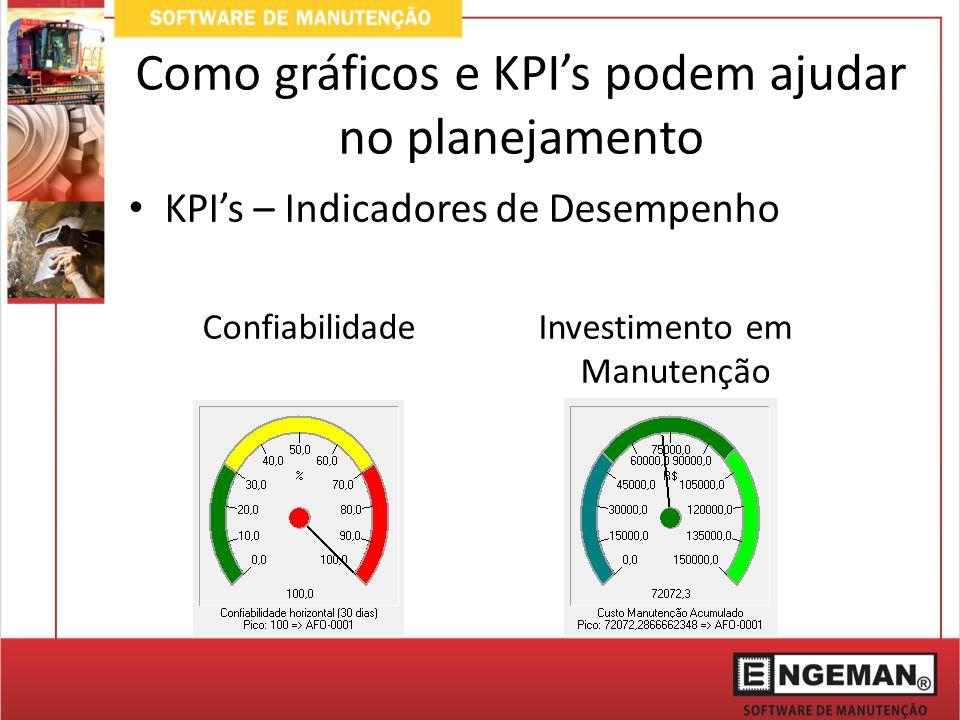 Como gráficos e KPI's podem ajudar no planejamento KPI's – Indicadores de Desempenho ConfiabilidadeInvestimento em Manutenção