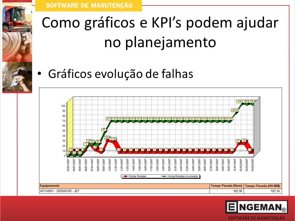 Como gráficos e KPI's podem ajudar no planejamento Gráficos evolução de falhas