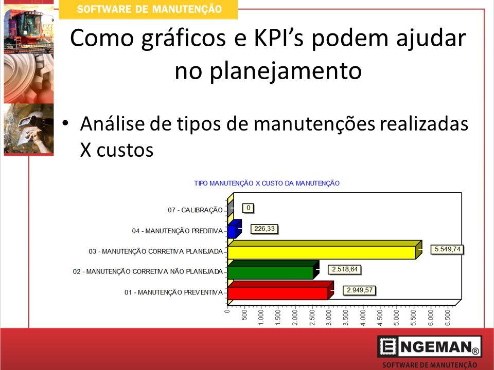 Como gráficos e KPI's podem ajudar no planejamento Análise de tipos de manutenções realizadas X custos