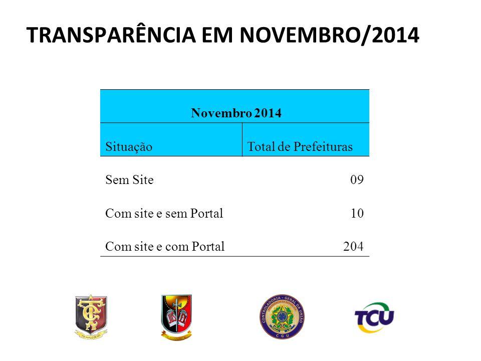 Novembro 2014 SituaçãoTotal de Prefeituras Sem Site09 Com site e sem Portal10 Com site e com Portal204