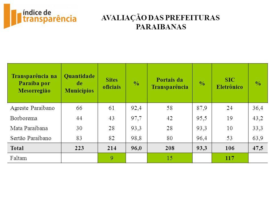 AVALIAÇÃO DAS PREFEITURAS PARAIBANAS Transparência na Paraíba por Mesorregião Quantidade de Municípios Sites oficiais % Portais da Transparência % SIC