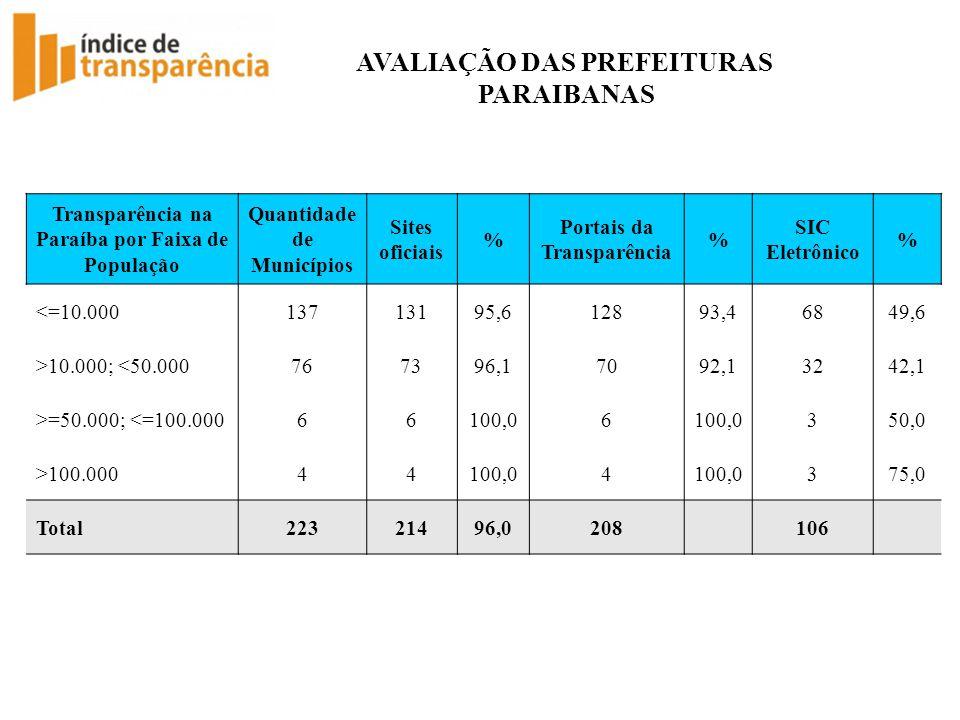 AVALIAÇÃO DAS PREFEITURAS PARAIBANAS Transparência na Paraíba por Faixa de População Quantidade de Municípios Sites oficiais % Portais da Transparênci