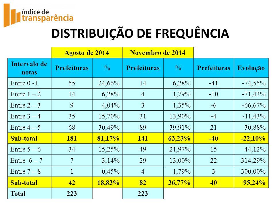Agosto de 2014Novembro de 2014 Intervalo de notas Prefeituras% % Evolução Entre 0 -15524,66%146,28%-41-74,55% Entre 1 – 2146,28%41,79%-10-71,43% Entre