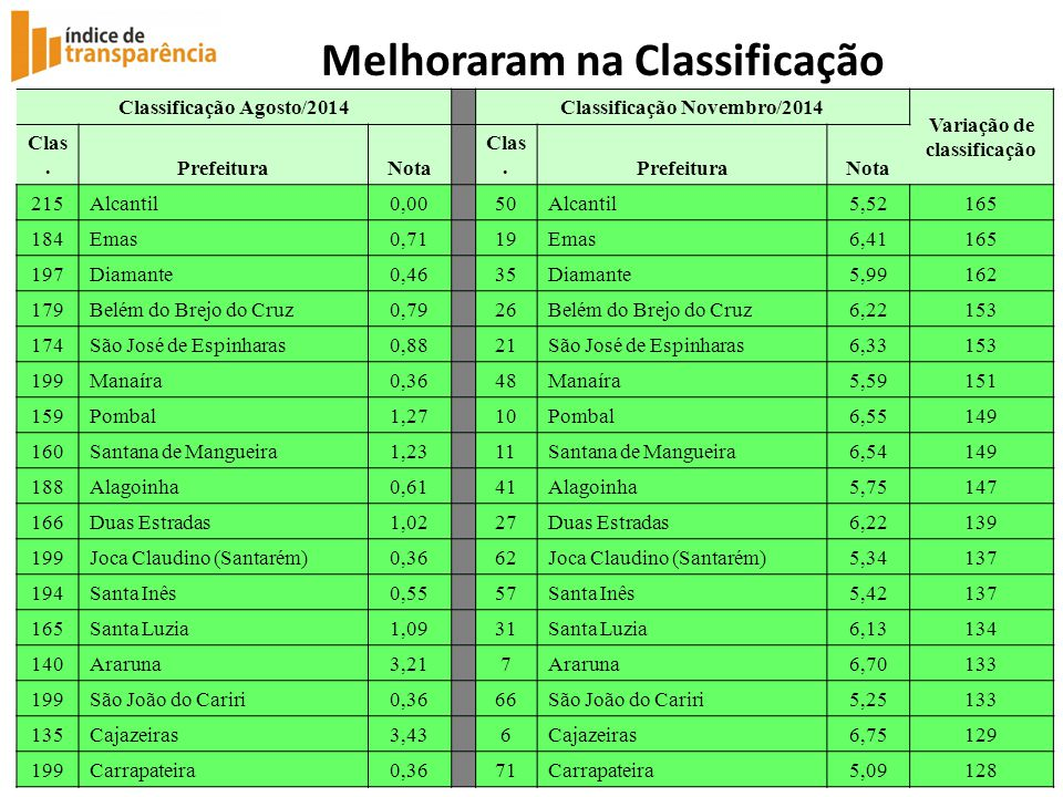 Melhoraram na Classificação Classificação Agosto/2014 Classificação Novembro/2014 Variação de classificação Clas.PrefeituraNota Clas.PrefeituraNota 21