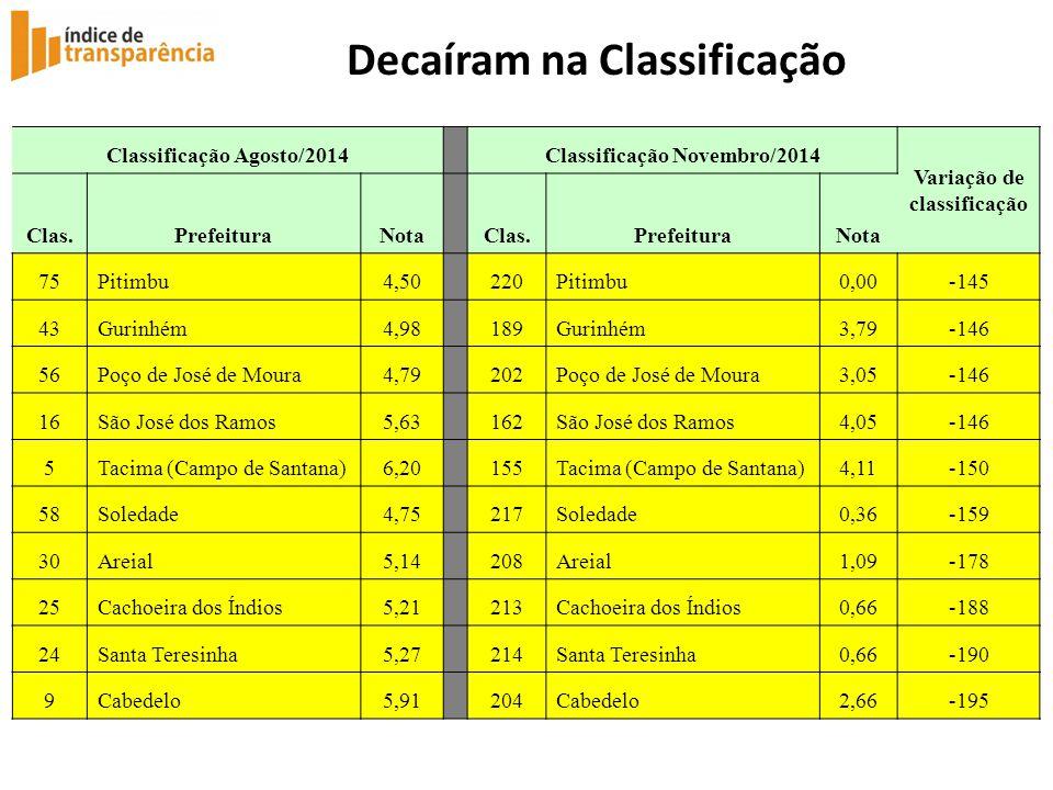Decaíram na Classificação Classificação Agosto/2014 Classificação Novembro/2014 Variação de classificação Clas.PrefeituraNota Clas.PrefeituraNota 75Pi