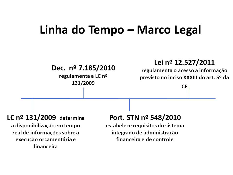 Linha do Tempo – Marco Legal Port. STN nº 548/2010 estabelece requisitos do sistema integrado de administração financeira e de controle Dec. nº 7.185/