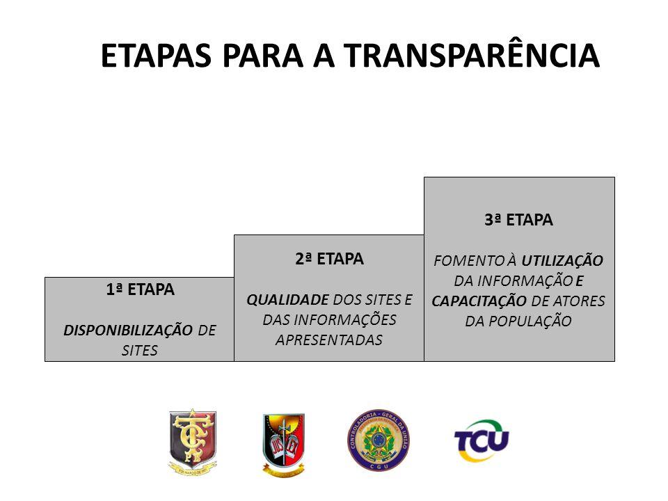 AVALIAÇÃO DAS PREFEITURAS PARAIBANAS Transparência na Paraíba por Mesorregião Quantidade de Municípios Sites oficiais % Portais da Transparência % SIC Eletrônico % Agreste Paraibano666192,45887,92436,4 Borborema444397,74295,51943,2 Mata Paraibana302893,32893,31033,3 Sertão Paraibano838298,88096,45363,9 Total22321496,020893,310647,5 Faltam 9 15 117