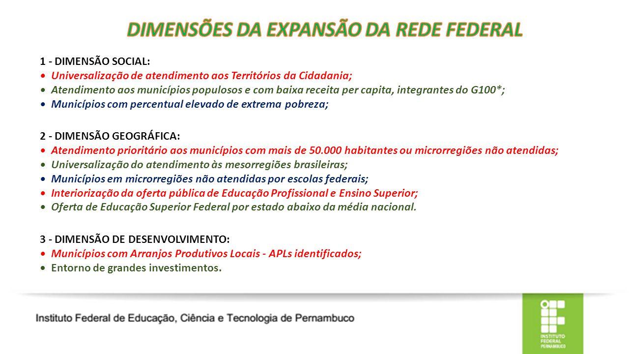 1 - DIMENSÃO SOCIAL: Universalização de atendimento aos Territórios da Cidadania; Atendimento aos municípios populosos e com baixa receita per capita, integrantes do G100*; Municípios com percentual elevado de extrema pobreza; 2 - DIMENSÃO GEOGRÁFICA: Atendimento prioritário aos municípios com mais de 50.000 habitantes ou microrregiões não atendidas; Universalização do atendimento às mesorregiões brasileiras; Municípios em microrregiões não atendidas por escolas federais; Interiorização da oferta pública de Educação Profissional e Ensino Superior; Oferta de Educação Superior Federal por estado abaixo da média nacional.
