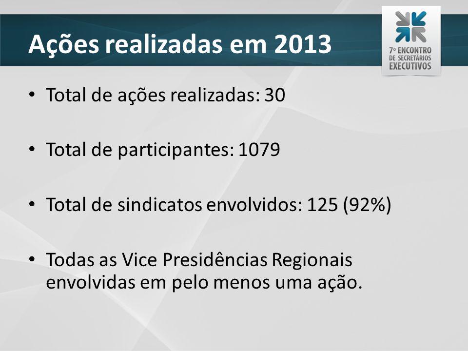 Ações realizadas em 2013 Total de ações realizadas: 30 Total de participantes: 1079 Total de sindicatos envolvidos: 125 (92%) Todas as Vice Presidências Regionais envolvidas em pelo menos uma ação.