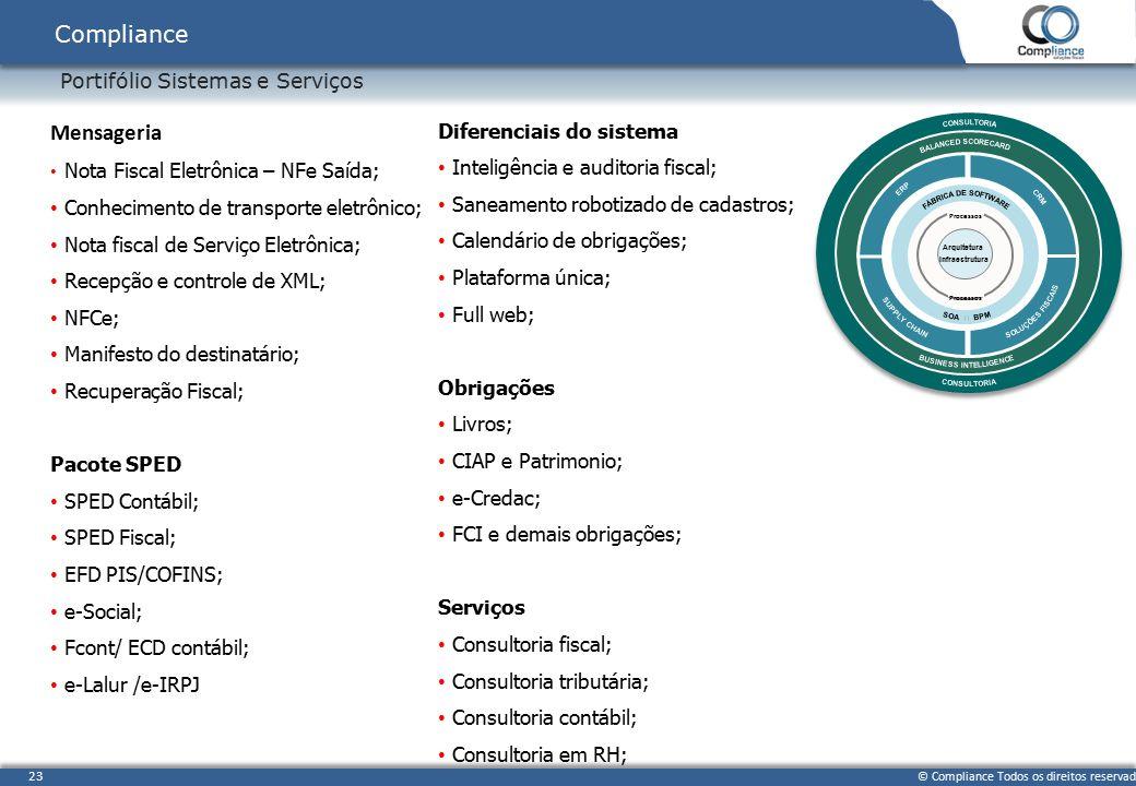 © Compliance Todos os direitos reservados 23 Portifólio Sistemas e Serviços Compliance SINGLE ENTERPRISE INFORMATION MODEL SINGLE ENTERPRISE INFORMATI