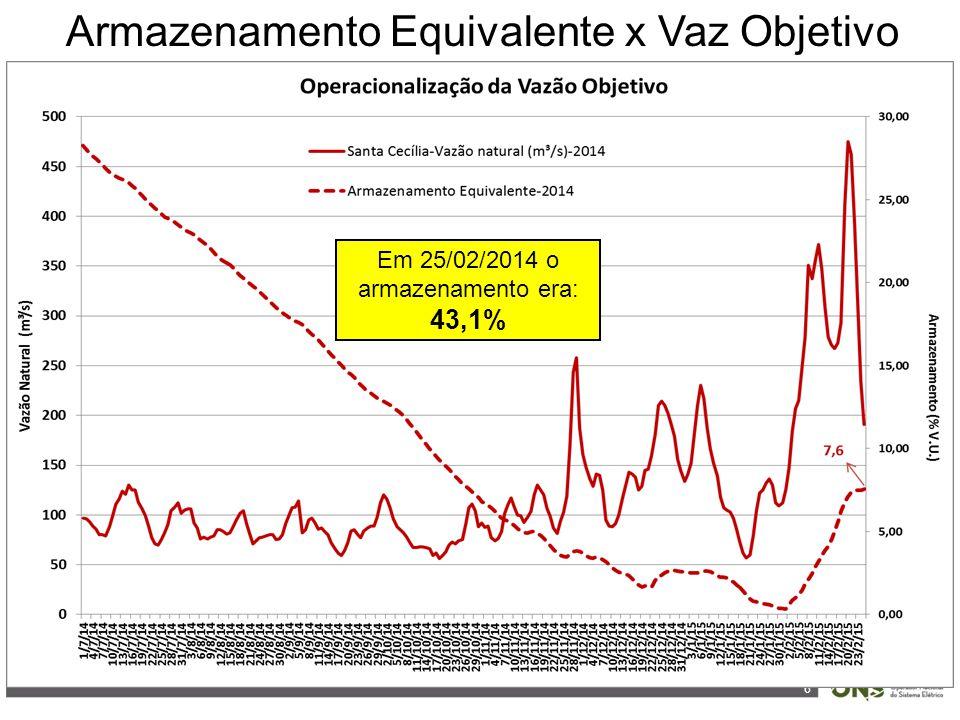 6 Armazenamento Equivalente x Vaz Objetivo Em 25/02/2014 o armazenamento era: 43,1%
