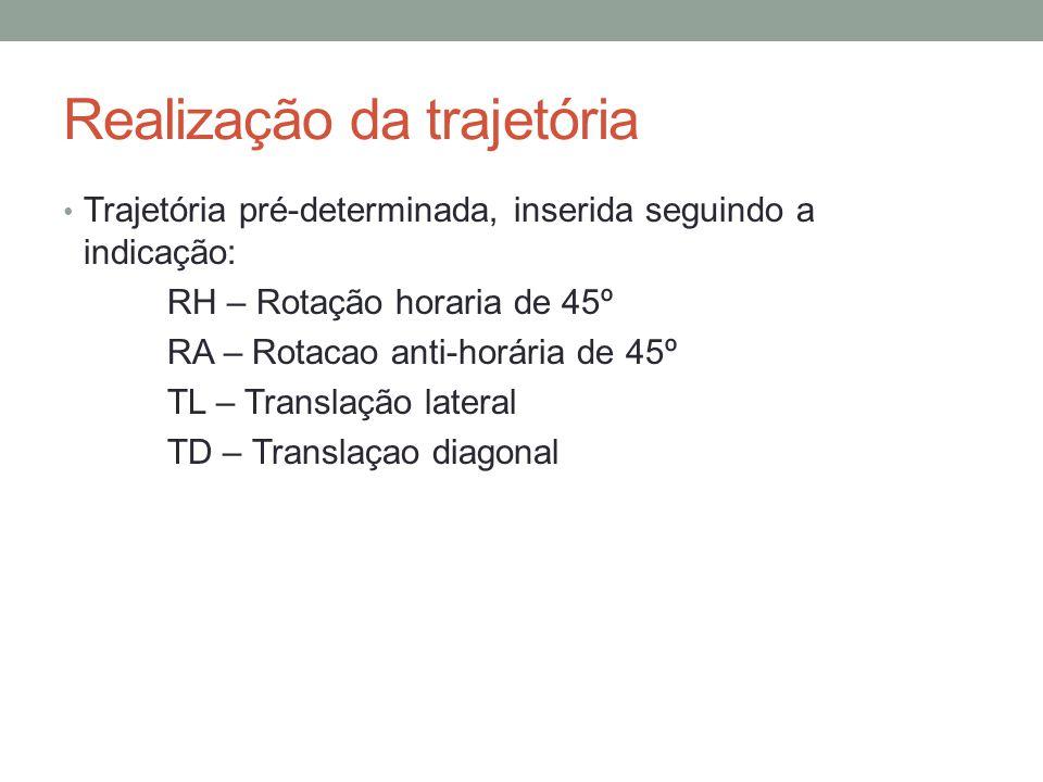 Realização da trajetória Trajetória pré-determinada, inserida seguindo a indicação: RH – Rotação horaria de 45º RA – Rotacao anti-horária de 45º TL –