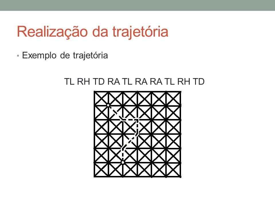 Realização da trajetória Exemplo de trajetória TL RH TD RA TL RA RA TL RH TD