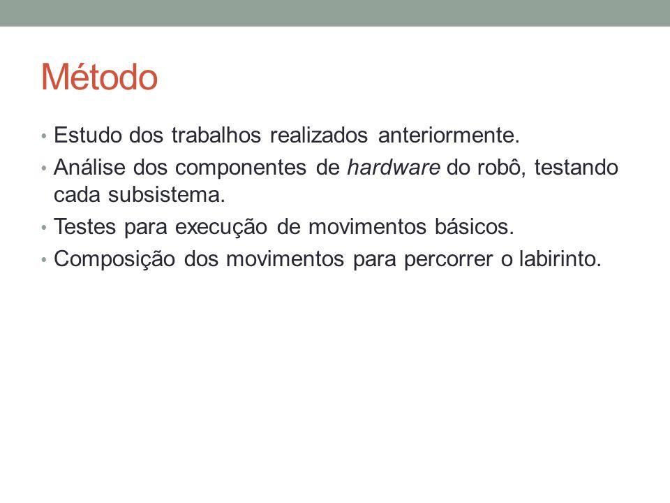 Método Estudo dos trabalhos realizados anteriormente. Análise dos componentes de hardware do robô, testando cada subsistema. Testes para execução de m