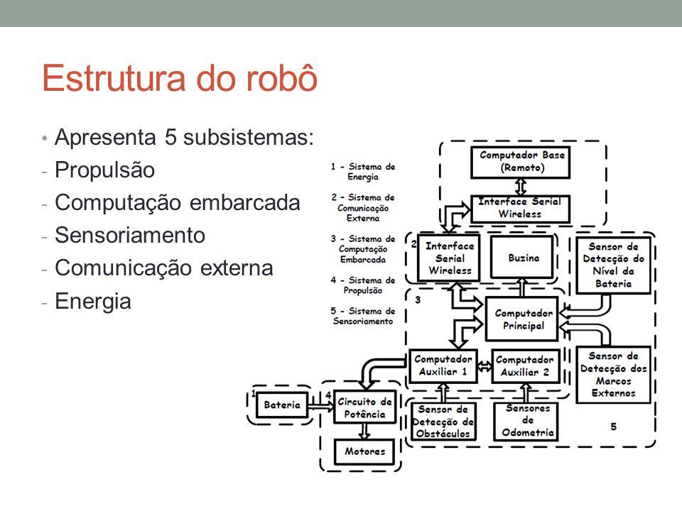 Estrutura do robô Apresenta 5 subsistemas: - Propulsão - Computação embarcada - Sensoriamento - Comunicação externa - Energia