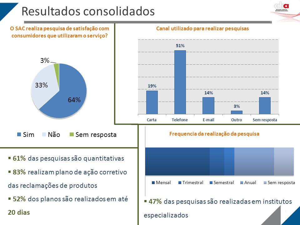 O SAC realiza pesquisa de satisfação com consumidores que utilizaram o serviço?  61% das pesquisas são quantitativas  83% realizam plano de ação cor
