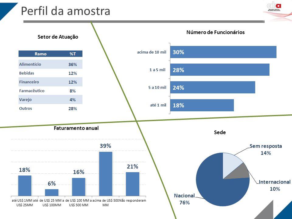 Perfil da amostra Setor de Atuação Número de Funcionários Faturamento anual Sede