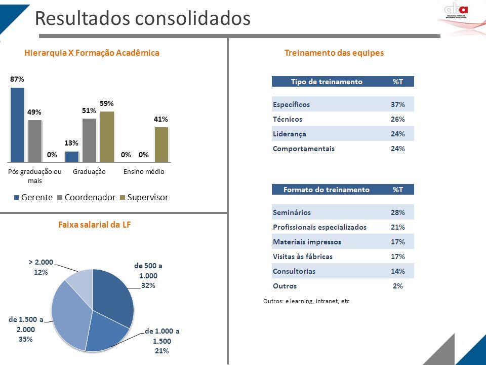 Resultados consolidados Hierarquia X Formação AcadêmicaTreinamento das equipes Outros: e learning, intranet, etc Faixa salarial da LF