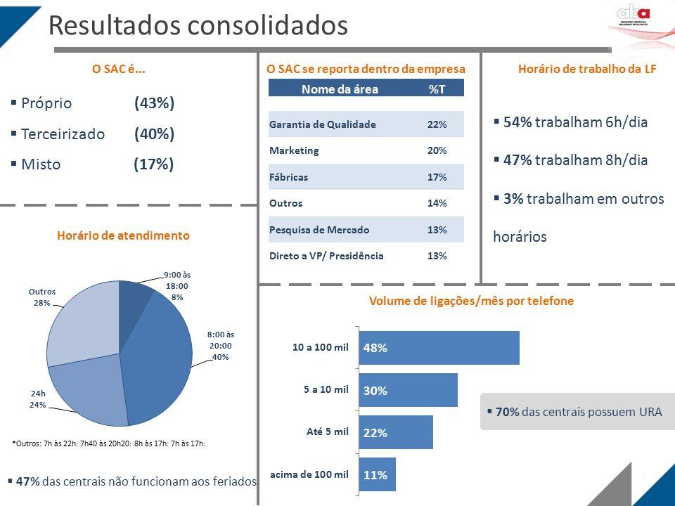 Resultados consolidados O SAC é...  Próprio (43%)  Terceirizado (40%)  Misto (17%) Horário de atendimento  47% das centrais não funcionam aos feri