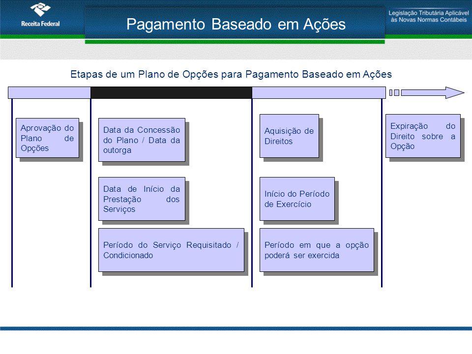 Pagamento Baseado em Ações Aprovação do Plano de Opções Data de Início da Prestação dos Serviços Data da Concessão do Plano / Data da outorga Período