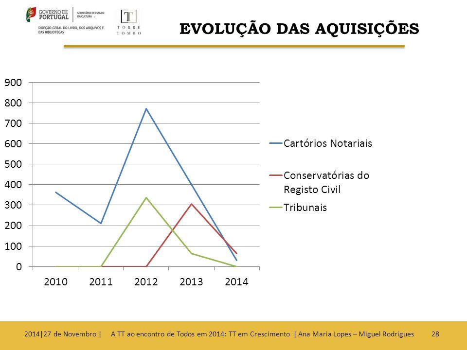2014|27 de Novembro | A TT ao encontro de Todos em 2014: TT em Crescimento | Ana Maria Lopes – Miguel Rodrigues28 EVOLUÇÃO DAS AQUISIÇÕES