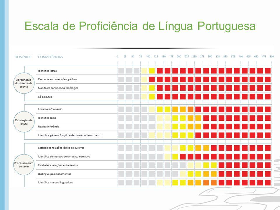 Escala de Proficiência de Língua Portuguesa