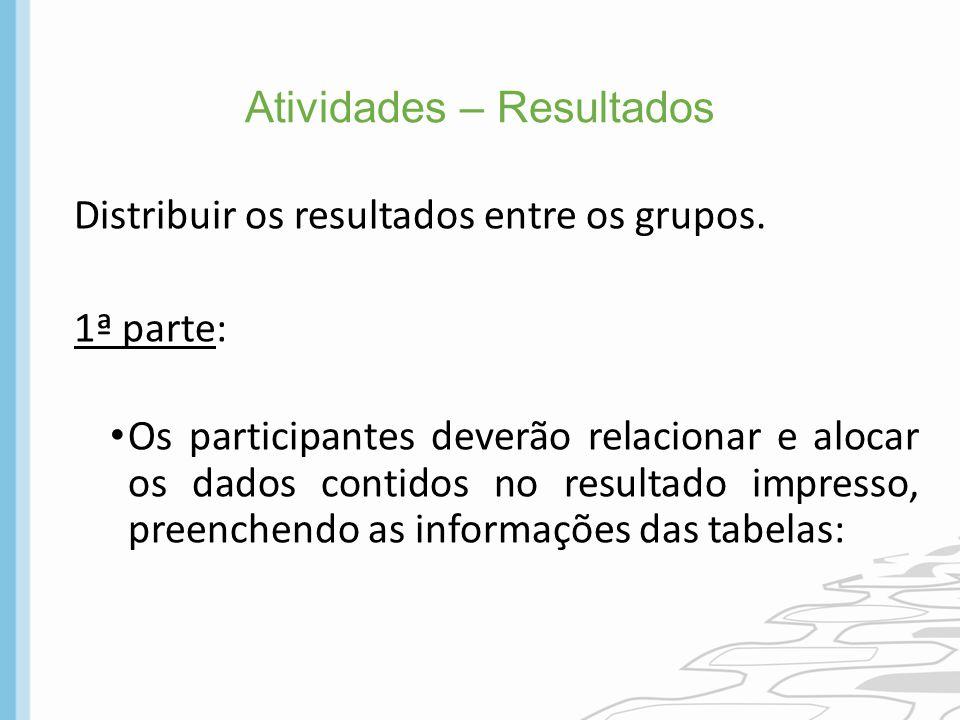 Atividades – Resultados Distribuir os resultados entre os grupos. 1ª parte: Os participantes deverão relacionar e alocar os dados contidos no resultad